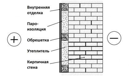 схема изоляция