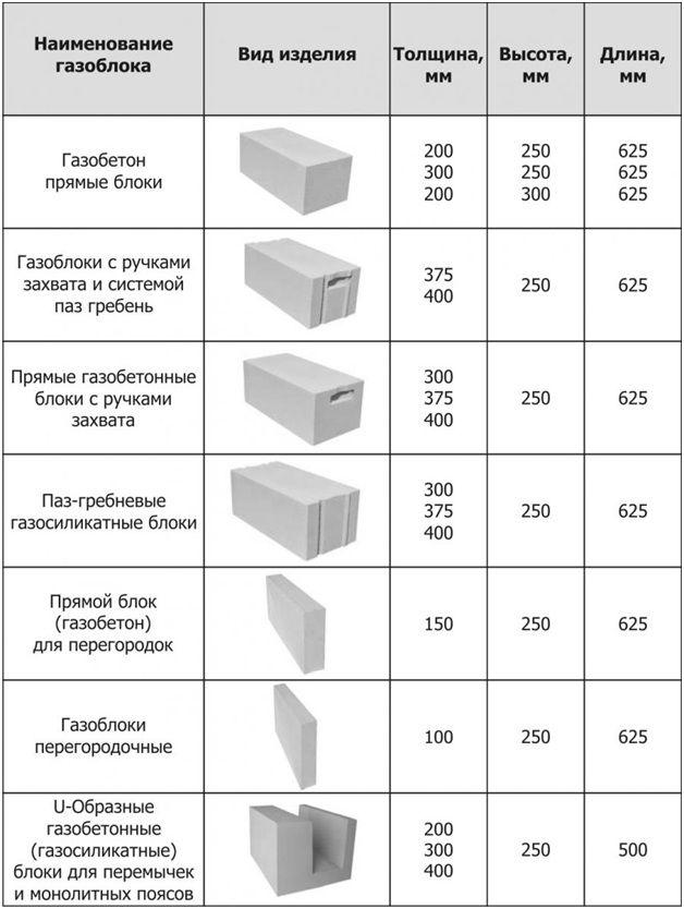 таблица газоблоки