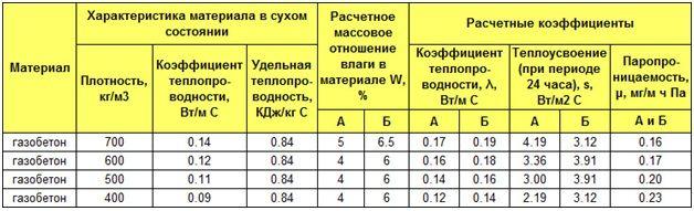 характеристики газоблоков