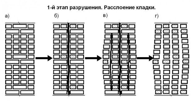 схема расслоение кладки
