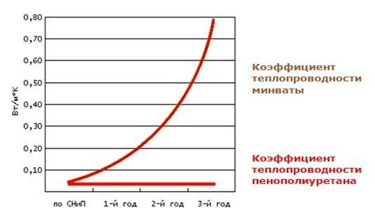 коэффициент теплопроводности