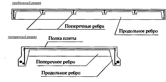 схема ребер