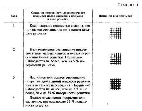 таблица свойства