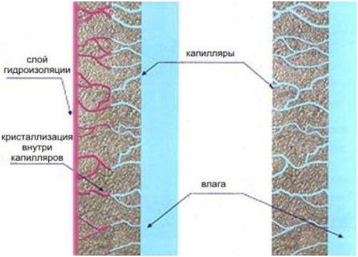 изоляция капилляры