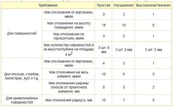 таблица сравнений