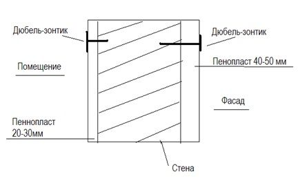 схема отделки