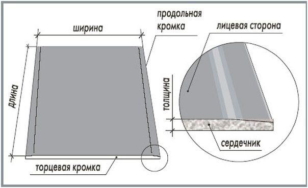 схема листа