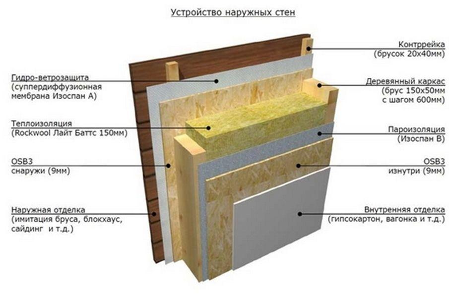 устройство стены с пароизоляцией