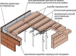 строительство перекрытий