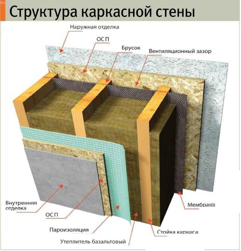 структура каркаса