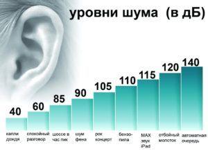 уровень шума
