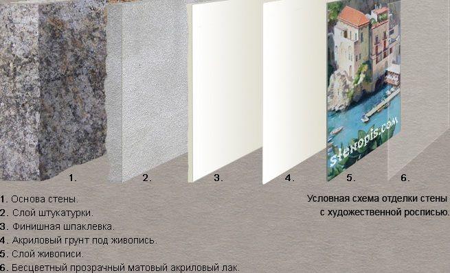 Отделка стен росписью