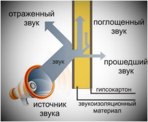 Рассеивание звука