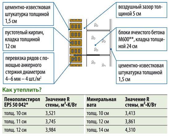 Сравнительное влияние толщины на тепловое сопротивление при утеплении снаружи пенополистиролом и минеральной ватой