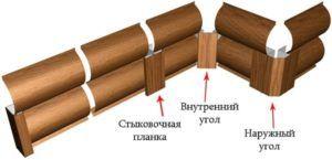Соединение элементов осуществляют с помощью наружных и внутренних уголков и стыковочных планок.
