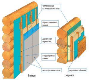 Сравнительная схема утепления стены снаружи и внутри
