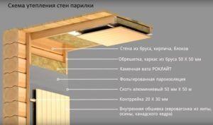 Схема сформированного теплоизоляционного покрытия