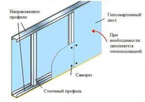 Схема устройства перегородки из гипсокартона.