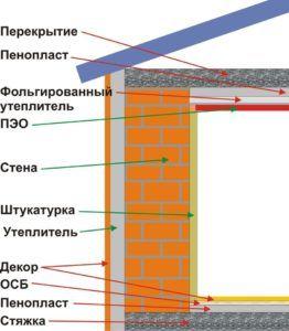 Утепление стен пенопластом в частном доме