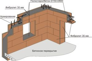 Монолитные стены из полистиролбетона