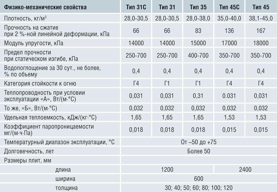 Сравнительные характеристики различных видов материала