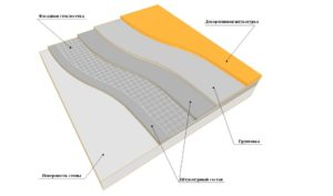 Схема устройства слоев при отделке стен