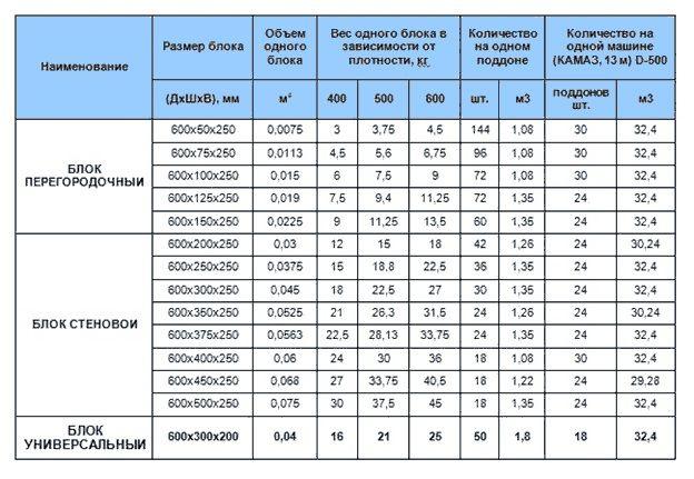 Размеры гипсовых пазогребневых блоков