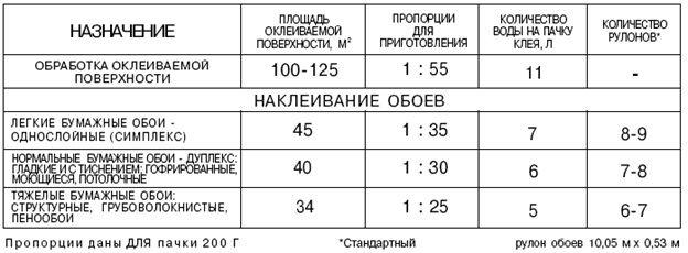 Пропорции приготовления обойного клея