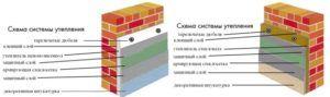 Схемы утепления стены и крепления утеплителя