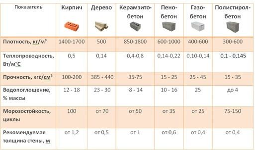 Сравнительные характеристики различных стеновых материалов