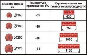 Сравнение теплопроводности дерева и кирпича