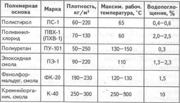 Технические характеристики полиуретана, полистирола и прочих конструкционных материалов