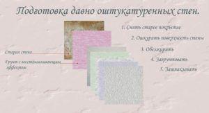 Схема подготовки стен к росписи