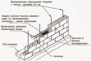 Схема кладки из пустотелых блоков