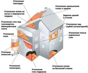 Комплексное (полное) утепление дома