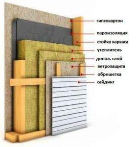 Схема составляющих стен каркасного дома.