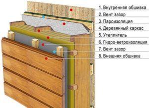 Стеновой «пирог» каркасного дома