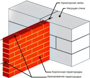 Схема кирпичной кладки простенка