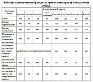 Таблица применимости фасадных красок