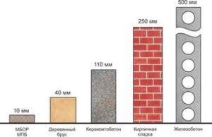 Минимальное значение толщины стен зависит от материала, использованного для их сооружения.