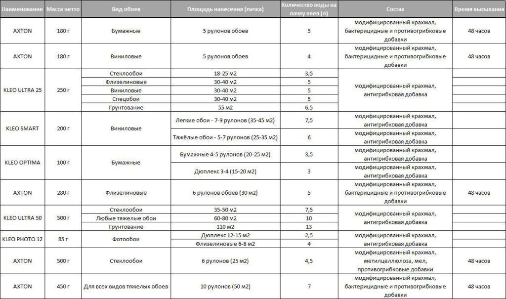 Пример заявленных основных связующих веществ и добавок в клеящих составах для различных видов обоев