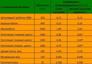 Показатели теплопроводности и плотности кирпича в сравнении с другими строительными материалами.