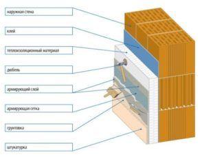 Схема отделки наружной стены минеральной штукатуркой