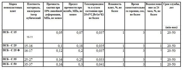 Характеристики различных видов пенополистирола