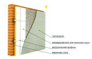 Классический внутренний стеновой «пирог»