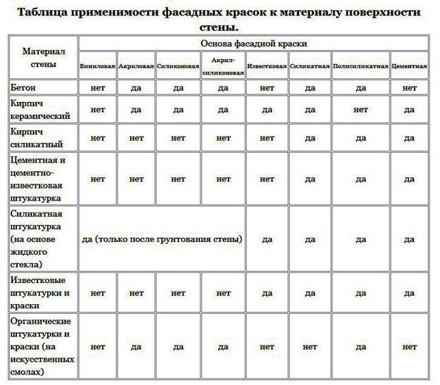 таблица применимости