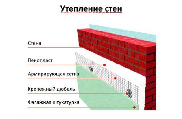 Устранение промерзания стен