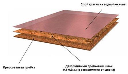 схема пробкового покрытия