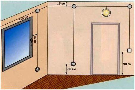 правила размещения проводки
