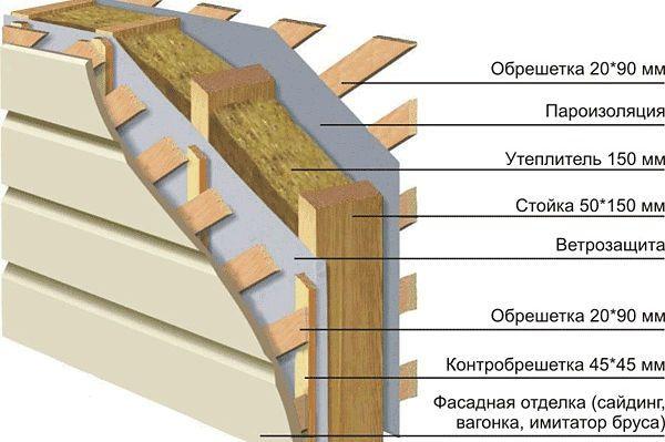 Утепление наружных стен опилками